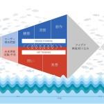 ADK MSとIBM、新サービス開発法「Innovation FISH」の提供開始