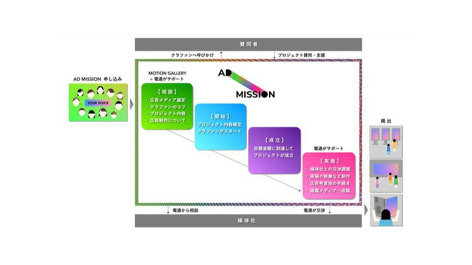電通、Motion Galleryとクラウドファンディングを活用した 広告サービスプラットフォーム「AD MISSION」を開始