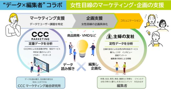 CCCマーケティング総研と主婦の友社、女性のインサイトを読み解くマーケティングサービスを開始