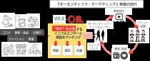 VAZとアジャイルメディア・ネットワーク