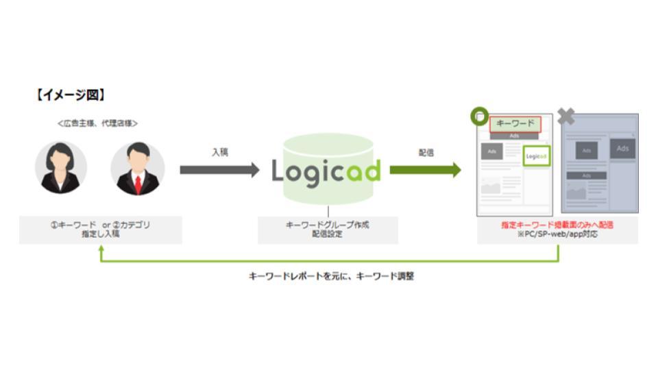 SMNの「Logicad」、Cookieレス対応機能「コンテンツマッチ」をリリース