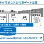 電通と電通デジタル、「Facebook Advanced Analytics」を活用したOMO分析ソリューションの提供開始